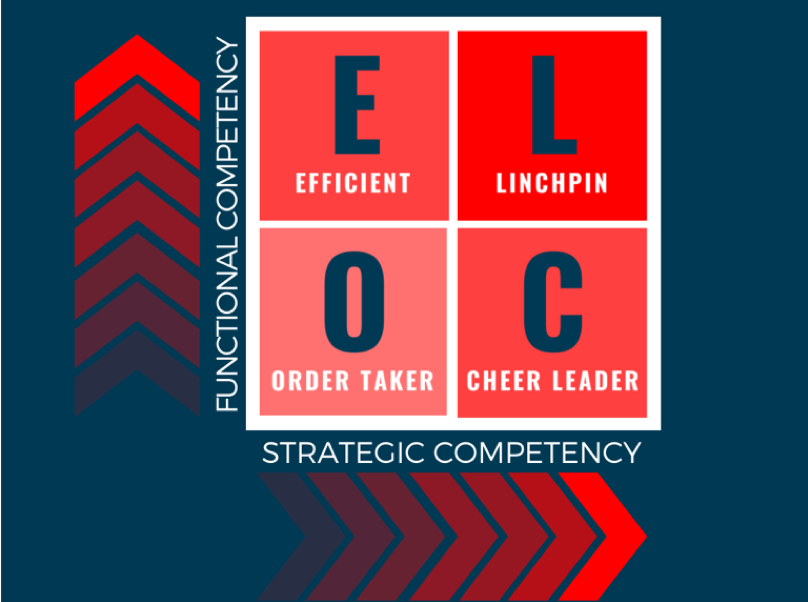 Executive Assistant Skills - The EA Competency Model